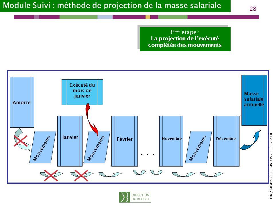 DB / MGFE / POEMS / Formations 2008 28 Amorce...