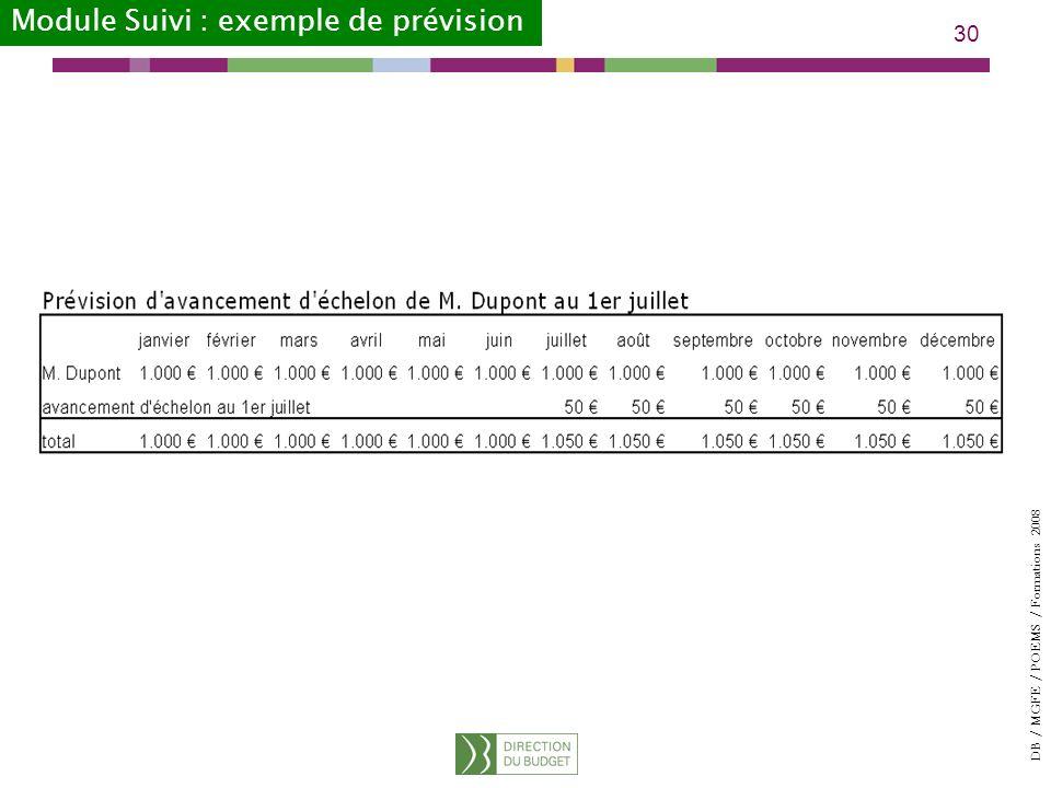 DB / MGFE / POEMS / Formations 2008 30 Module Suivi : exemple de prévision