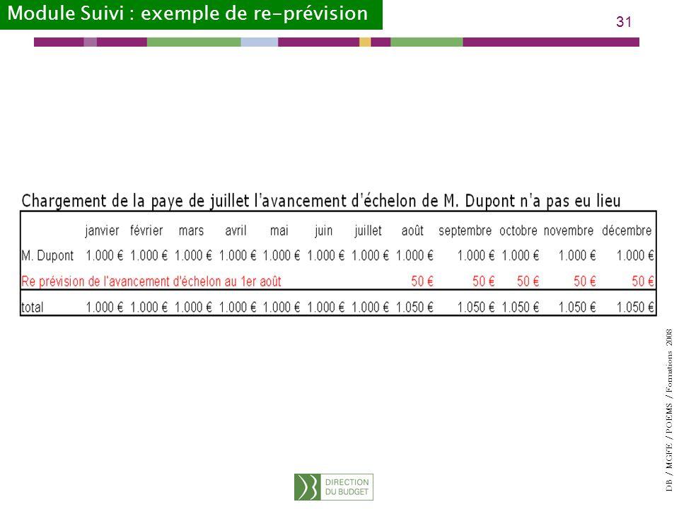 DB / MGFE / POEMS / Formations 2008 31 Module Suivi : exemple de re-prévision