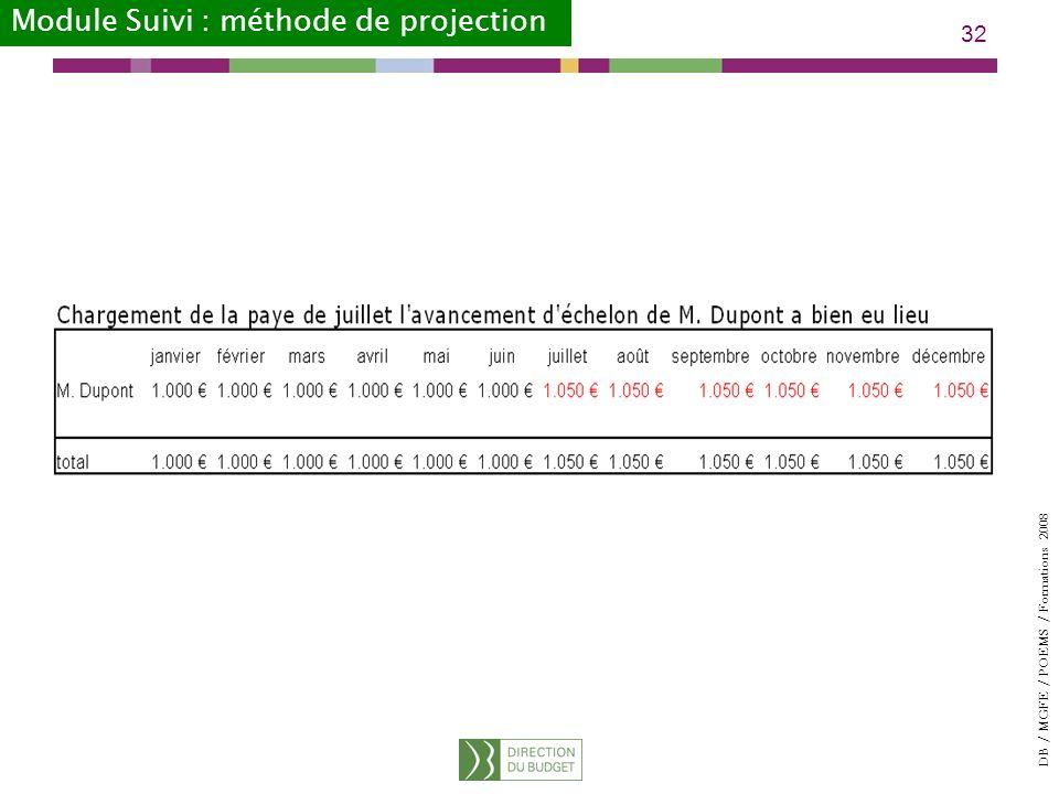 DB / MGFE / POEMS / Formations 2008 32 Module Suivi : méthode de projection