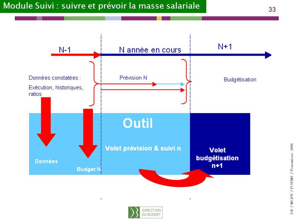 DB / MGFE / POEMS / Formations 2008 33 Module Suivi : suivre et prévoir la masse salariale