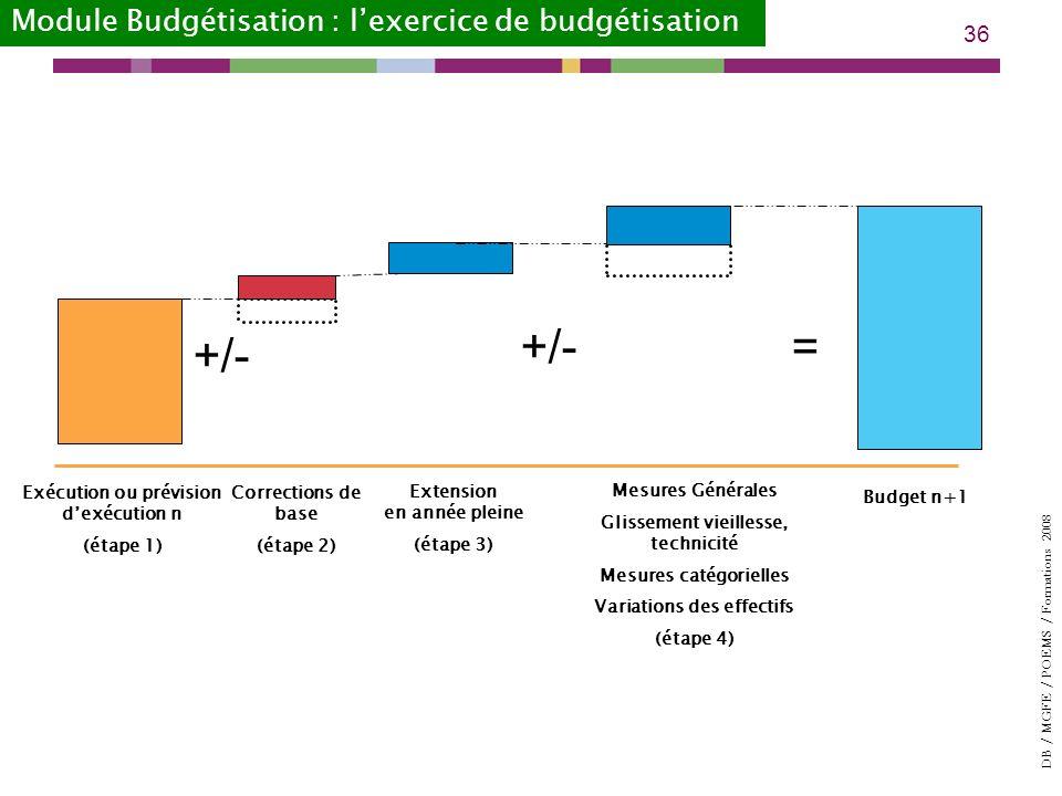 DB / MGFE / POEMS / Formations 2008 36 Exécution ou prévision dexécution n (étape 1) Extension en année pleine (étape 3) Budget n+1 +/- = Corrections de base (étape 2) Mesures Générales Glissement vieillesse, technicité Mesures catégorielles Variations des effectifs (étape 4) Module Budgétisation : lexercice de budgétisation