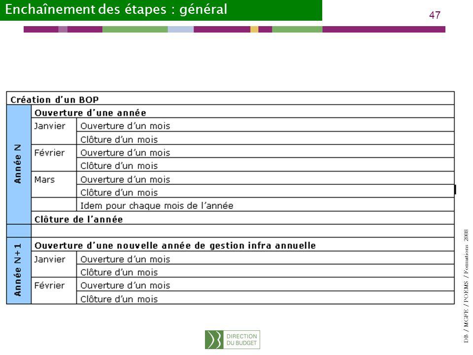 DB / MGFE / POEMS / Formations 2008 47 Enchaînement des étapes : général