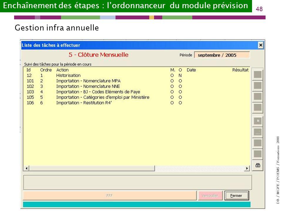 DB / MGFE / POEMS / Formations 2008 48 Enchaînement des étapes : lordonnanceur du module prévision Gestion infra annuelle