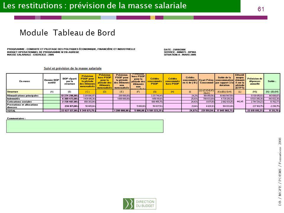 DB / MGFE / POEMS / Formations 2008 61 Les restitutions : prévision de la masse salariale Module Tableau de Bord