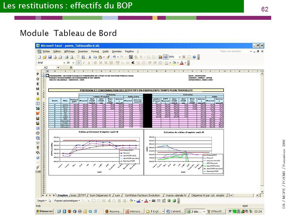 DB / MGFE / POEMS / Formations 2008 62 Module Tableau de Bord Les restitutions : effectifs du BOP