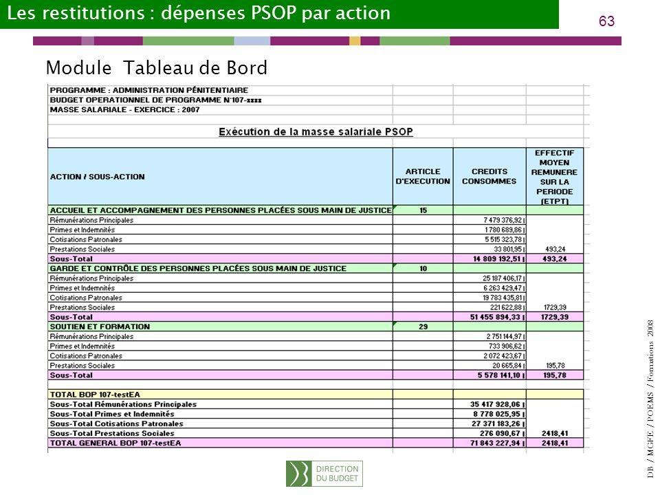 DB / MGFE / POEMS / Formations 2008 63 Module Tableau de Bord Les restitutions : dépenses PSOP par action