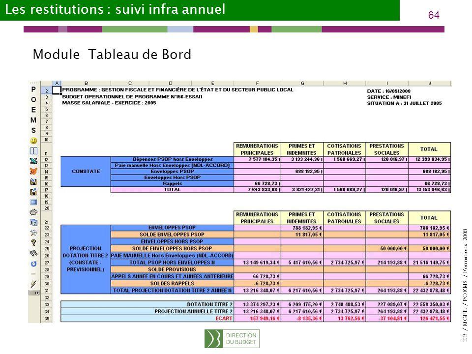 DB / MGFE / POEMS / Formations 2008 64 Les restitutions : suivi infra annuel Module Tableau de Bord