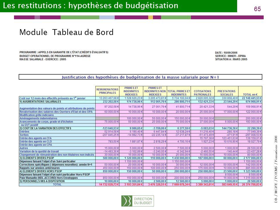 DB / MGFE / POEMS / Formations 2008 65 Les restitutions : hypothèses de budgétisation Module Tableau de Bord