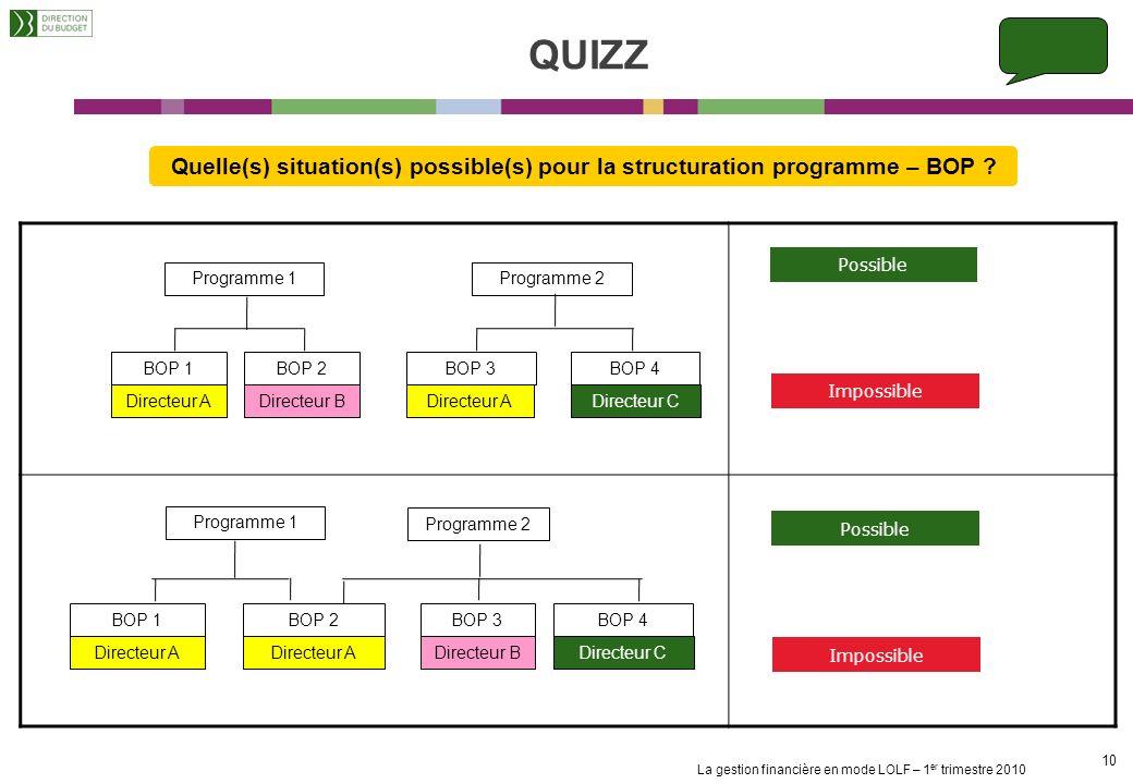 La gestion financière en mode LOLF – 1 er trimestre 2010 9 9 QUIZZ Possible Impossible Programme 1 BOP 1.1BOP 1.2BOP 1.3 Directeur ADirecteur CDirecte