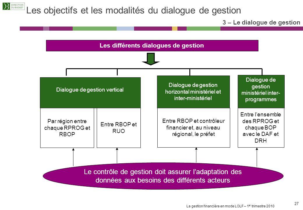 La gestion financière en mode LOLF – 1 er trimestre 2010 26 1. Les principes de la LOLF et de la gestion des Budgets Opérationnels de Programme (BOP)
