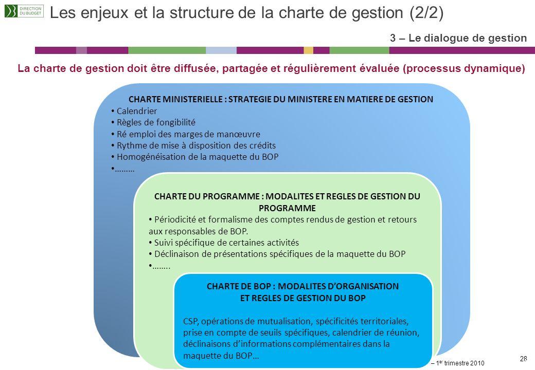 La gestion financière en mode LOLF – 1 er trimestre 2010 27 Les objectifs et les modalités du dialogue de gestion 3 – Le dialogue de gestion Les diffé