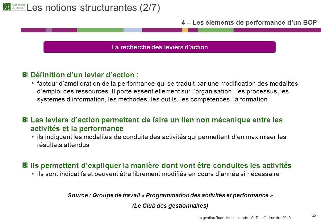 La gestion financière en mode LOLF – 1 er trimestre 2010 31 Les notions structurantes (1/7) 4 – Les éléments de performance dun BOP Définition de la p