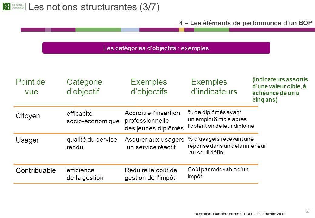 La gestion financière en mode LOLF – 1 er trimestre 2010 32 Les notions structurantes (2/7) 4 – Les éléments de performance dun BOP La recherche des l