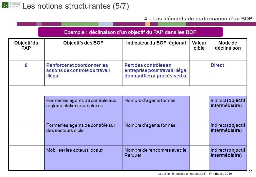 La gestion financière en mode LOLF – 1 er trimestre 2010 34 Les notions structurantes (4/7) 4 – Les éléments de performance dun BOP Le lien entre les