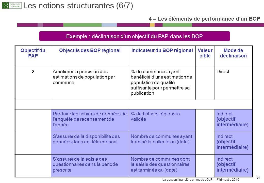 La gestion financière en mode LOLF – 1 er trimestre 2010 35 Les notions structurantes (5/7) 4 – Les éléments de performance dun BOP Objectif du PAP Ob