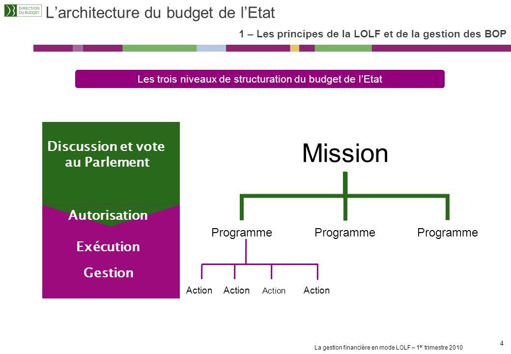 La gestion financière en mode LOLF – 1 er trimestre 2010 14 Les décideurs budgétaires (1/4) 2 – Le rôle des acteurs Les nouveaux managers publics