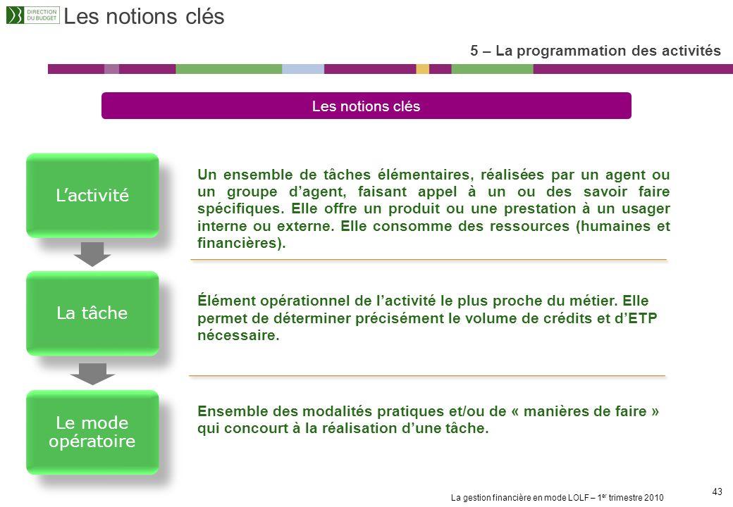 La gestion financière en mode LOLF – 1 er trimestre 2010 42 1. Les principes de la LOLF et de la gestion des Budgets Opérationnels de Programme (BOP)