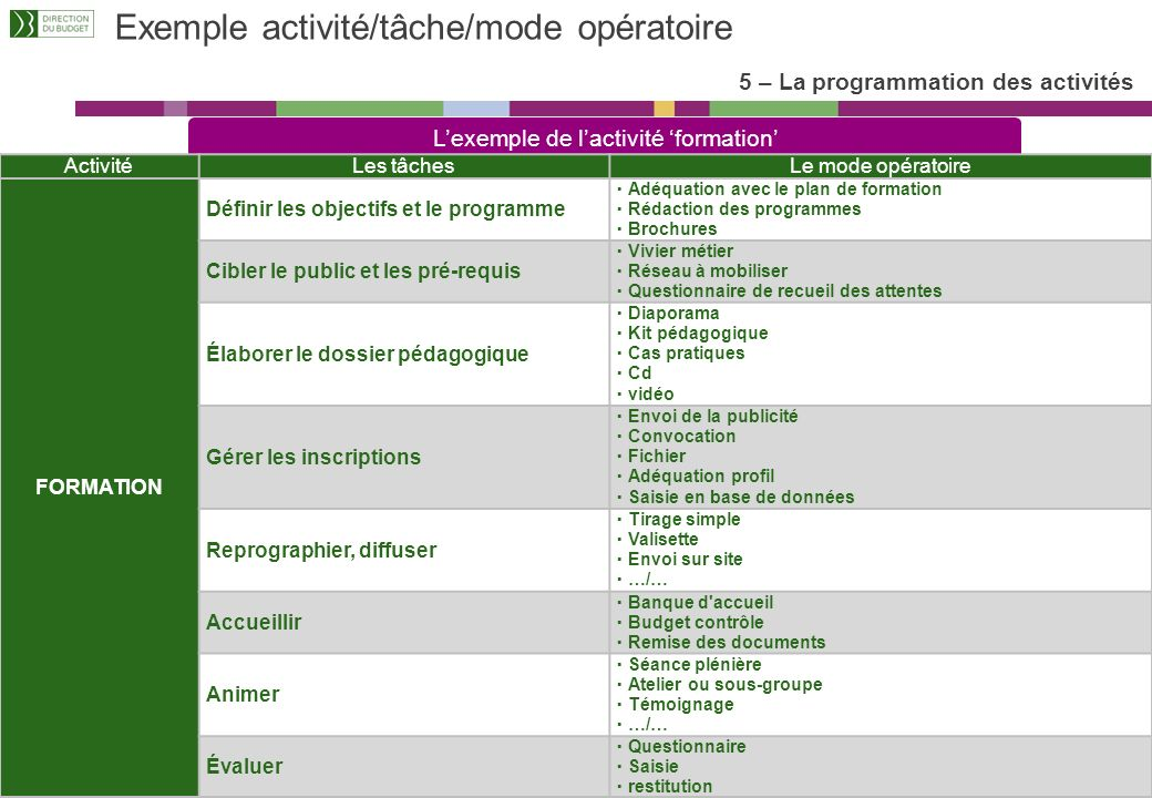 La gestion financière en mode LOLF – 1 er trimestre 2010 43 Les notions clés 5 – La programmation des activités Un ensemble de tâches élémentaires, ré