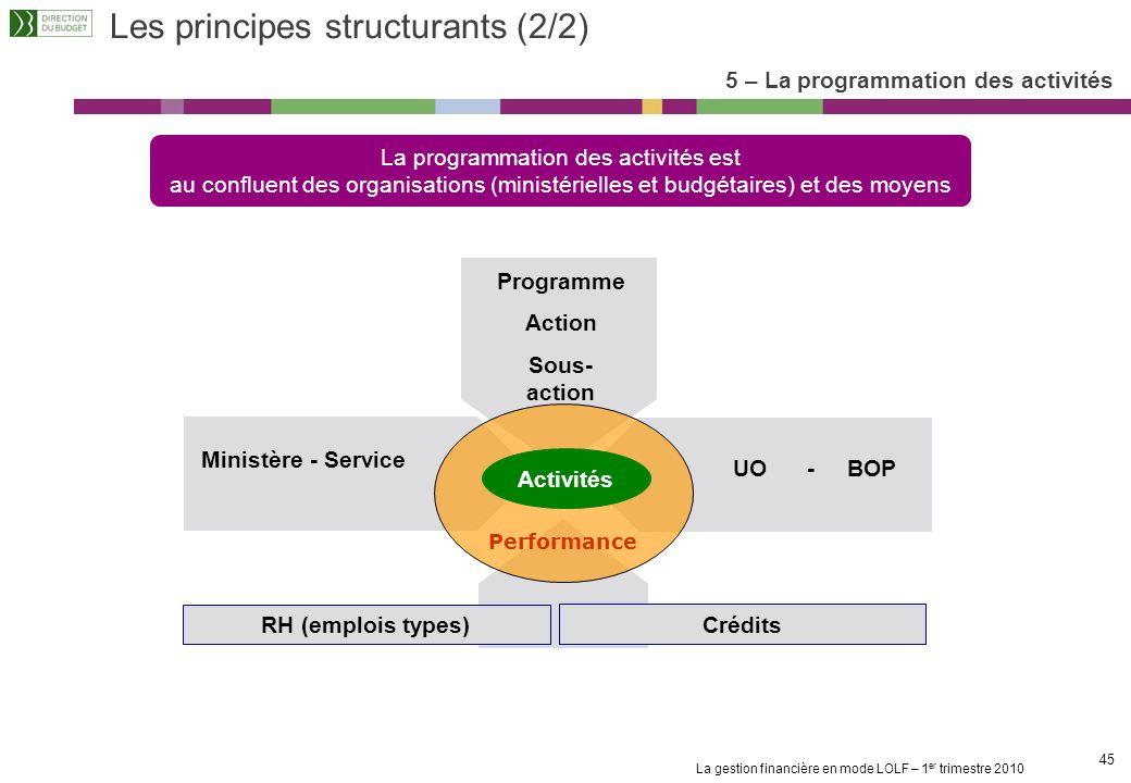 La gestion financière en mode LOLF – 1 er trimestre 2010 44 5 – La programmation des activités Lexemple de lactivité formation ActivitéLes tâchesLe mo