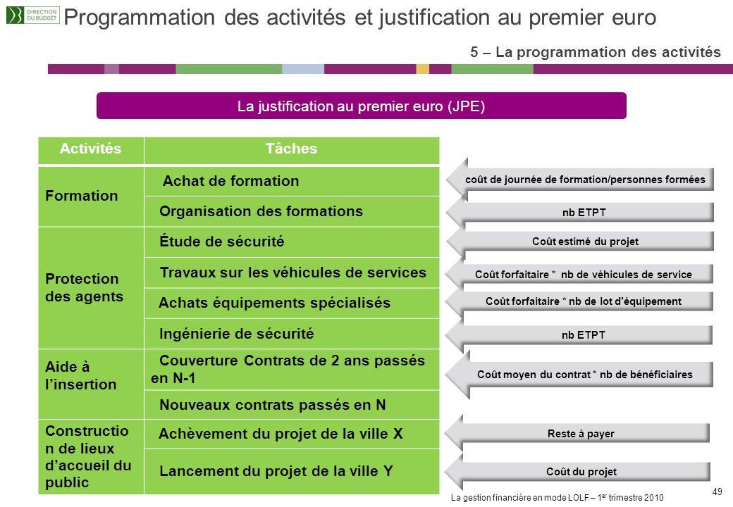 La gestion financière en mode LOLF – 1 er trimestre 2010 48 Le référentiel dactivités ministériel sappuie sur une analyse préalable des activités mené