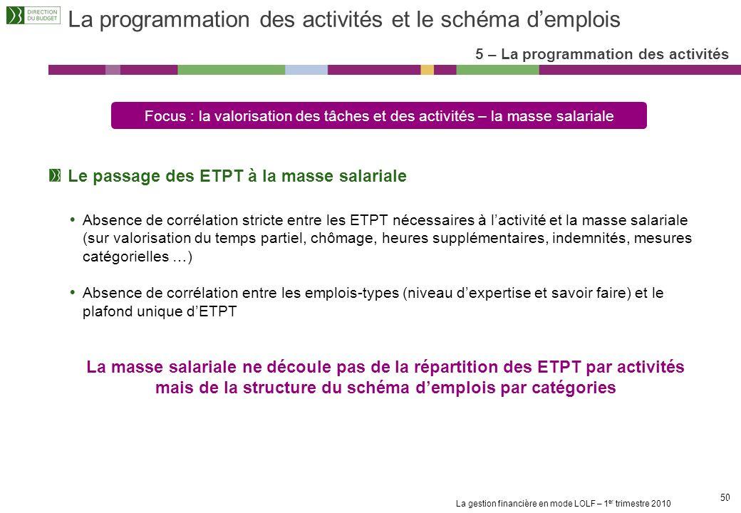 La gestion financière en mode LOLF – 1 er trimestre 2010 49 Programmation des activités et justification au premier euro 5 – La programmation des acti