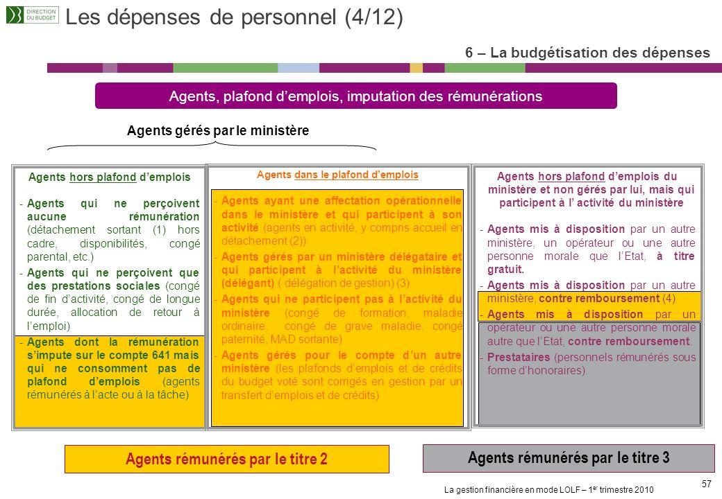 La gestion financière en mode LOLF – 1 er trimestre 2010 56 Les dépenses de personnel (3/12) 6 – La budgétisation des dépenses LE PLAFOND DEMPLOIS Min