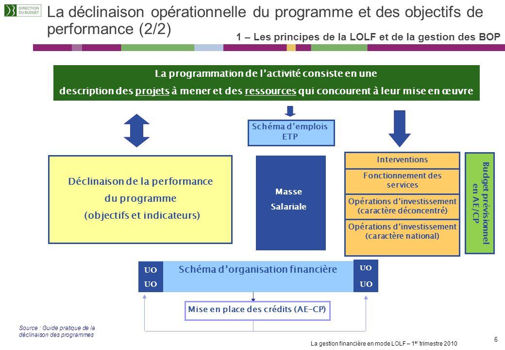 La gestion financière en mode LOLF – 1 er trimestre 2010 16 Les décideurs budgétaires (2/3) 2 – Le rôle des acteurs Le RBOP LE RESPONSABLE DE BUDGET OPERATIONNEL en liaison avec le RPROG COMPTE RENDU Rédige le Bilan du BOP Analyse les résultats de lannée PREPARATION Décline les objectifs de performance, les indicateurs, les crédits au niveau du BOP : Définit les objectifs complémentaires du BOP Éventuellement, contractualise avec les UO Effectue la segmentation du BOP en UO (en lien avec le Préfet au niveau territorial) : Identification des responsables dUO (en liaison avec le Préfet) Périmètre, objectifs et indicateurs des UO Propose une programmation des activités au regard de la programmation budgétaire (par action et par titre) Répartit la dotation budgétaire entre les UO Peut prévoir la réserve pour aléas INSTRUMENTS BOP Schéma dorganisation financière Charte de gestion EXECUTION Assure le pilotage du BOP : Anime le dialogue de gestion avec les UO Analyse les résultats et propose des réorientations des plans dactions (le cas échéant) Rend des comptes au responsable de programme et au Préfet (pour les BOP déconcentrés) Suit lexécution budgétaire du BOP : Répartit les moyens et délègue les crédits aux UO Décide de lutilisation de la réserve Définit les règles dutilisation des marges de manœuvre dégagées dans les UO Initialise le redéploiement des crédits au titre de la fongibilité INSTRUMENTS Tableaux de bord