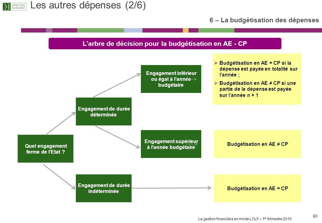 La gestion financière en mode LOLF – 1 er trimestre 2010 68 Principe général de budgétisation des AE : Lenveloppe dAE doit couvrir au plus près lestim