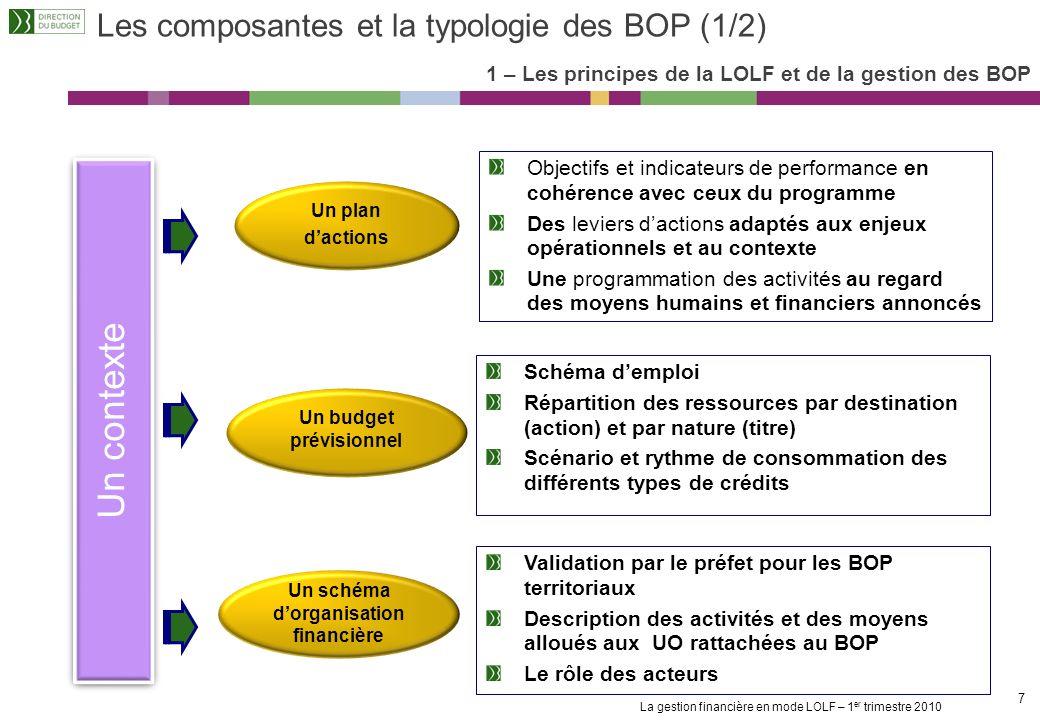 La gestion financière en mode LOLF – 1 er trimestre 2010 87 La fongibilité asymétrique 7 – Lexécution et le suivi de la gestion Les principes de la fongibilité asymétrique Titre 2Autres titres 1.