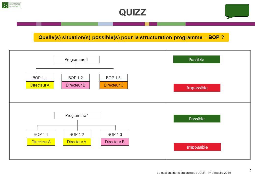 La gestion financière en mode LOLF – 1 er trimestre 2010 19 LE PREFET Garant de la coordination et de la cohérence des politiques publiques au niveau territorial (CAR) Associé à lélaboration du BOP en déconcentré : Sassure de la prise en compte des objectifs et des indicateurs Donne son avis sur le projet de BOP pour les missions relevant son autorité (décret du 29 avril 2004) Procède à la délégation des signatures au RBOP et RUO (pour mise en œuvre du SOF) Garant de la mesure des résultats Décret du 29/04/05 et Circulaire budgétaire du 28/07/06 : La préparation des BOP nécessite un dialogue de gestion territorial avec le préfet de région et de département Le préfet de région garant de la cohérence des BOP au niveau déconcentré a vocation à animer ce dialogue et émet un avis avant transmission au RPROG (éventuellement après passage en CAR pour les BOP considérés à « enjeu » par le préfet de région) Transmission au préfet des BOP hors champ de compétence du préfet pour information Le préfet 2 – Le rôle des acteurs