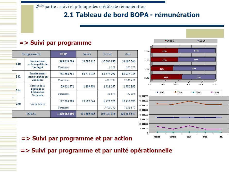 => Suivi par programme 2.1 Tableau de bord BOPA - rémunération ProgrammesBOP JanvierFévrierMars 140 Enseignement scolaire public du 1er degré 398 638