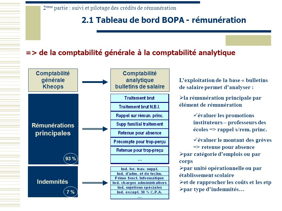Comptabilité générale Kheops Comptabilité analytique bulletins de salaire Rémunérations principales Indemnités 93 % 7 % => de la comptabilité générale