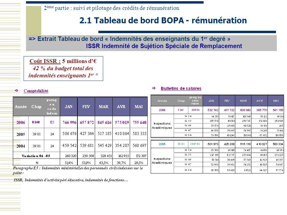 => Extrait Tableau de bord « Indemnités des enseignants du 1 er degré » ISSR Indemnité de Sujétion Spéciale de Remplacement 2.1 Tableau de bord BOPA -