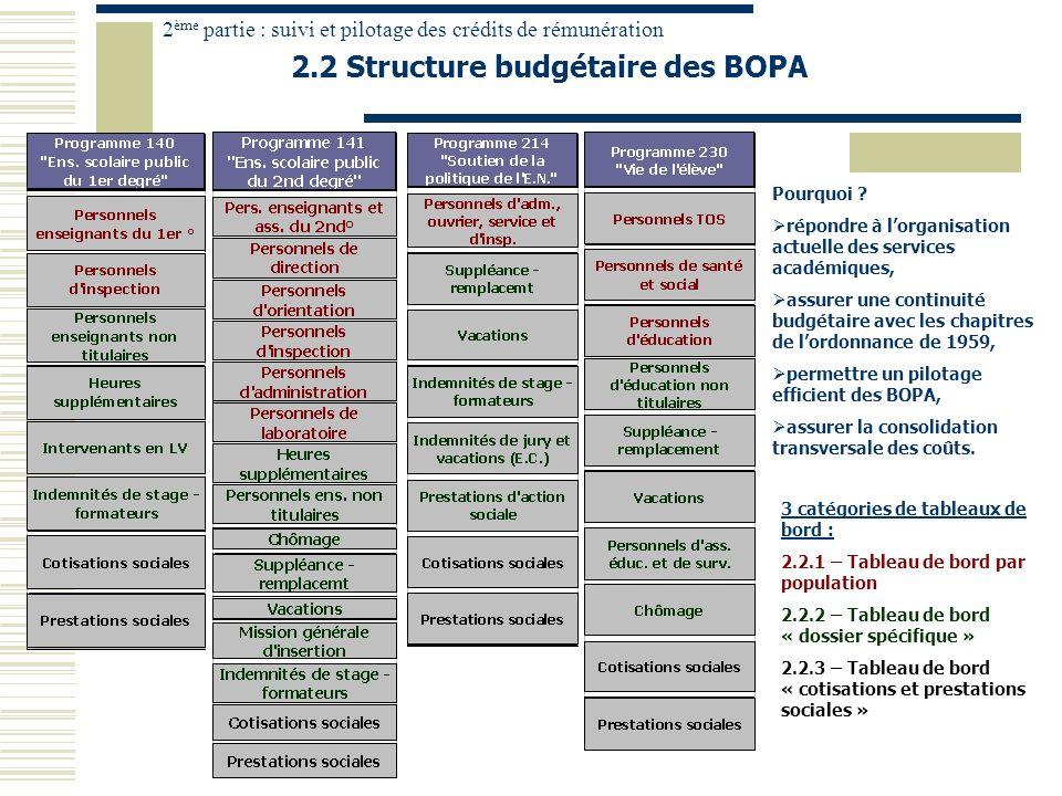 2.2 Structure budgétaire des BOPA 2 ème partie : suivi et pilotage des crédits de rémunération Pourquoi ? répondre à lorganisation actuelle des servic