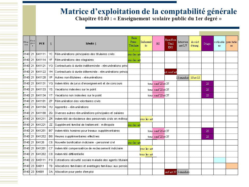 Matrice dexploitation de la comptabilité générale Chapitre 0140 : « Enseignement scolaire public du 1er degré »