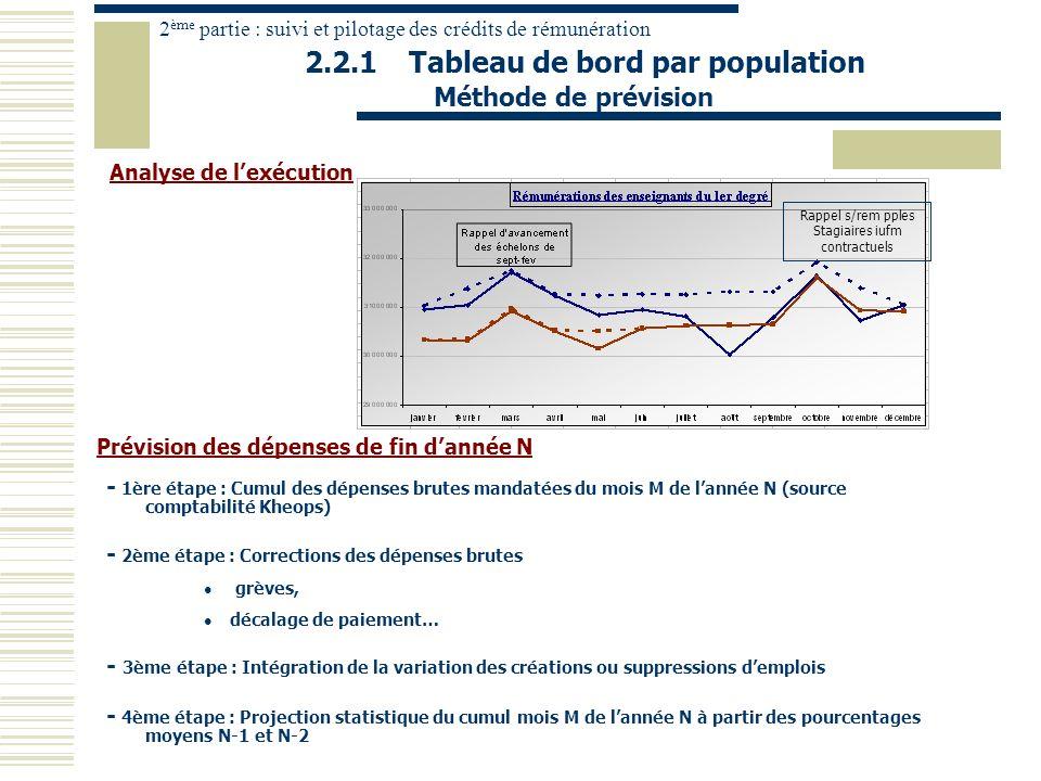 Prévision des dépenses de fin dannée N 2.2.1Tableau de bord par population - 1ère étape : Cumul des dépenses brutes mandatées du mois M de lannée N (s