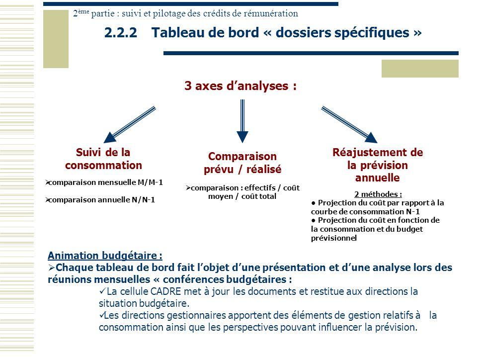 2.2.2Tableau de bord « dossiers spécifiques » 2 ème partie : suivi et pilotage des crédits de rémunération 3 axes danalyses : Suivi de la consommation