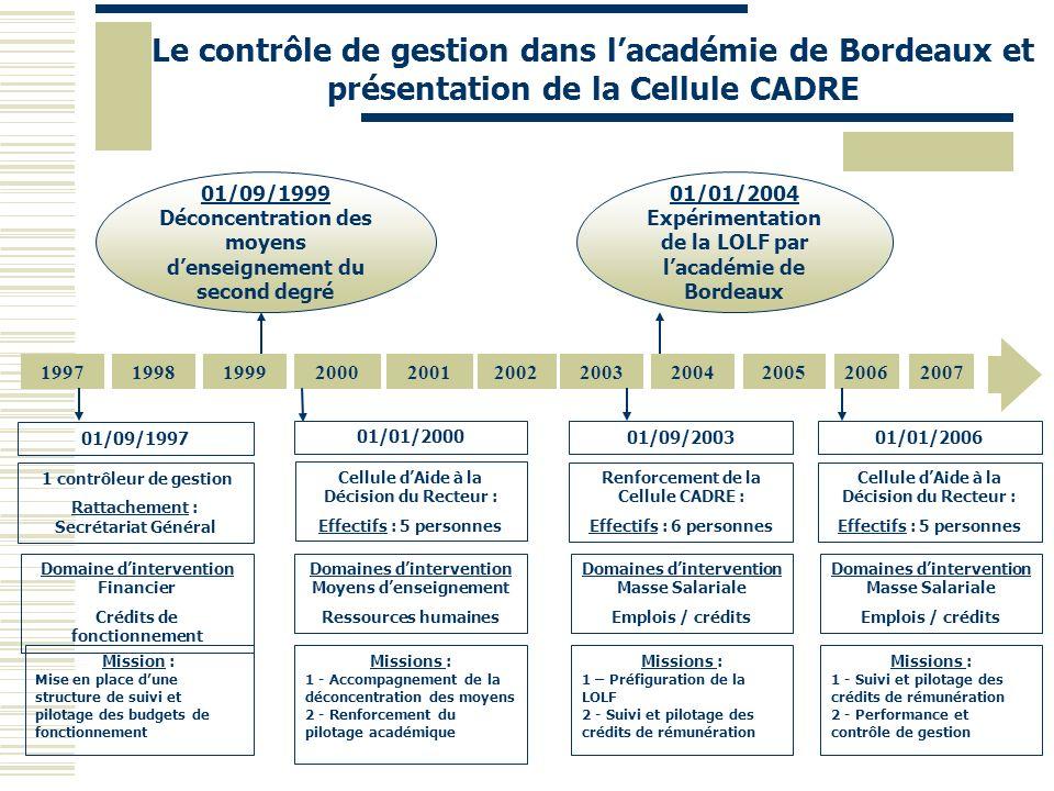 Le contrôle de gestion dans lacadémie de Bordeaux et présentation de la Cellule CADRE 1 contrôleur de gestion Rattachement : Secrétariat Général Domai