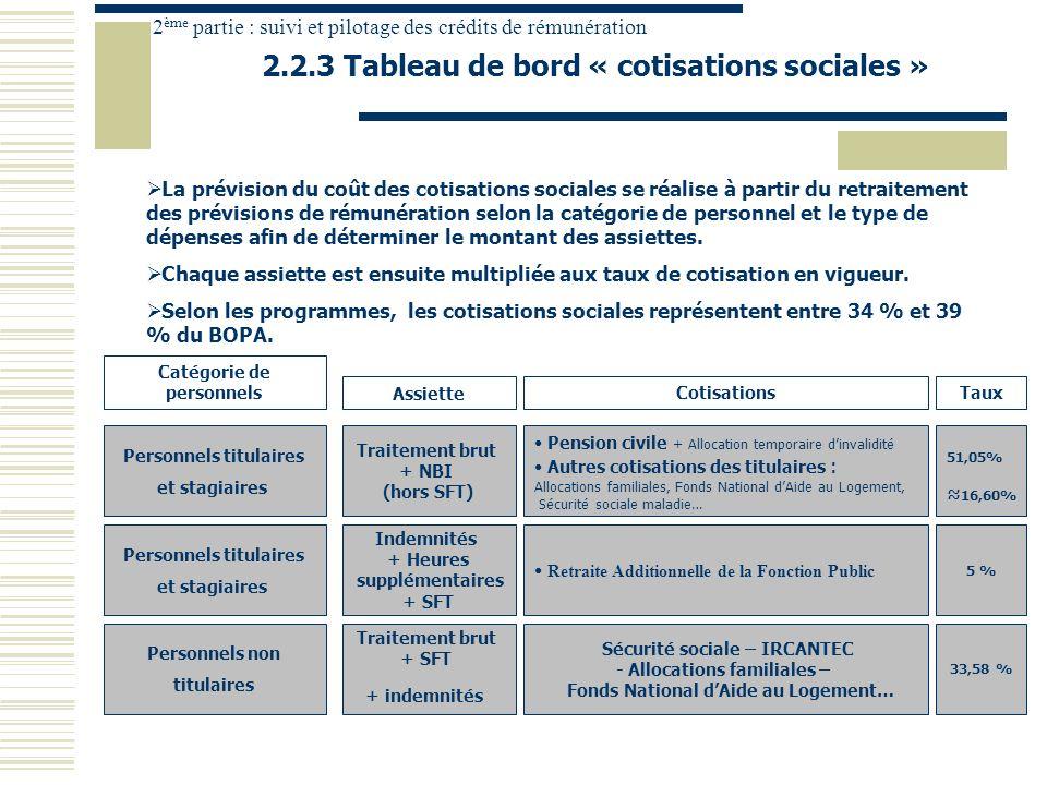 2 ème partie : suivi et pilotage des crédits de rémunération 2.2.3 Tableau de bord « cotisations sociales » Traitement brut + NBI (hors SFT) Assiette