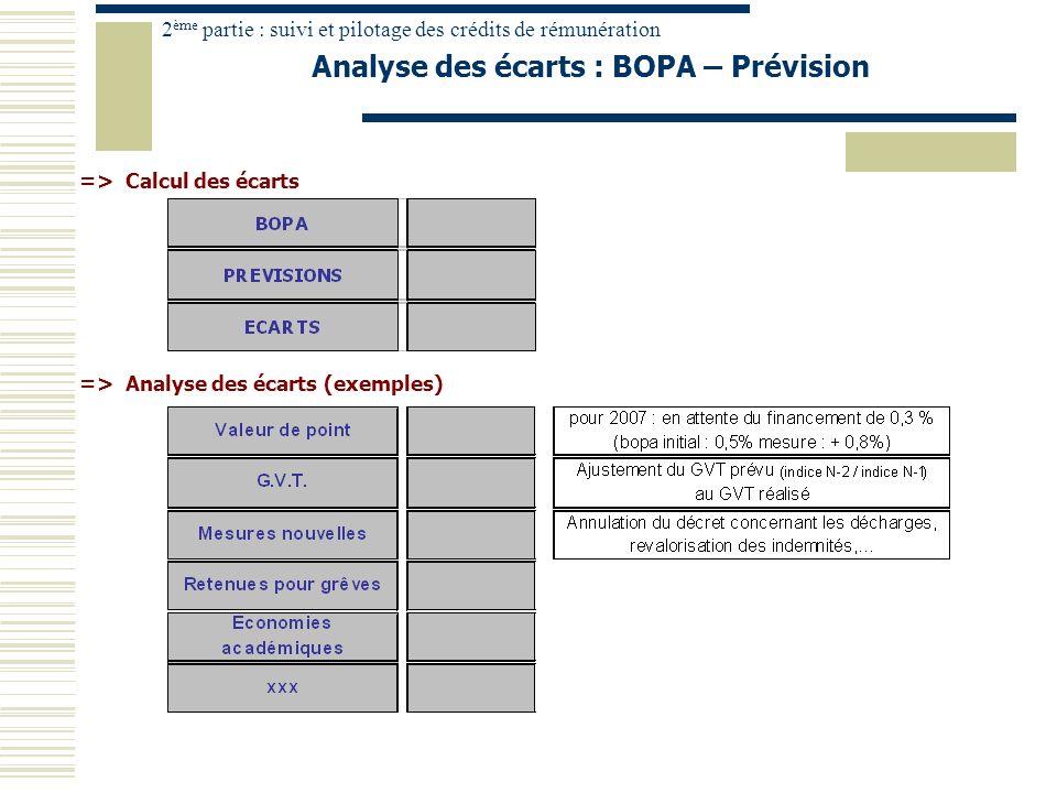 Analyse des écarts : BOPA – Prévision 2 ème partie : suivi et pilotage des crédits de rémunération => Analyse des écarts (exemples) => Calcul des écar