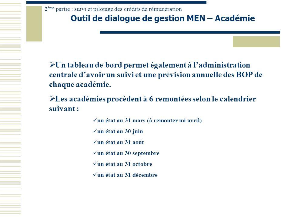 Outil de dialogue de gestion MEN – Académie 2 ème partie : suivi et pilotage des crédits de rémunération Un tableau de bord permet également à ladmini