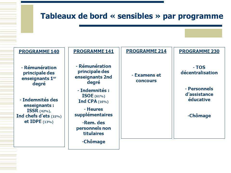 Tableaux de bord « sensibles » par programme PROGRAMME 140 - Rémunération principale des enseignants 1 er degré - Indemnités des enseignants : ISSR (4