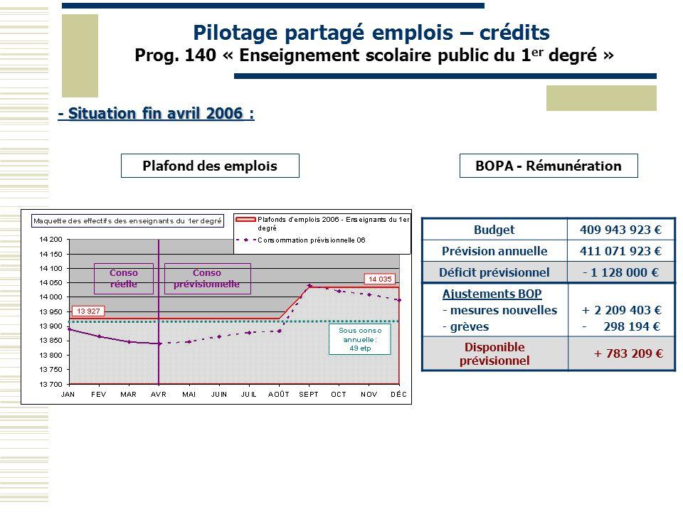 Budget409 943 923 Prévision annuelle411 071 923 Déficit prévisionnel- 1 128 000 Ajustements BOP - mesures nouvelles - grèves + 2 209 403 - 298 194 Dis