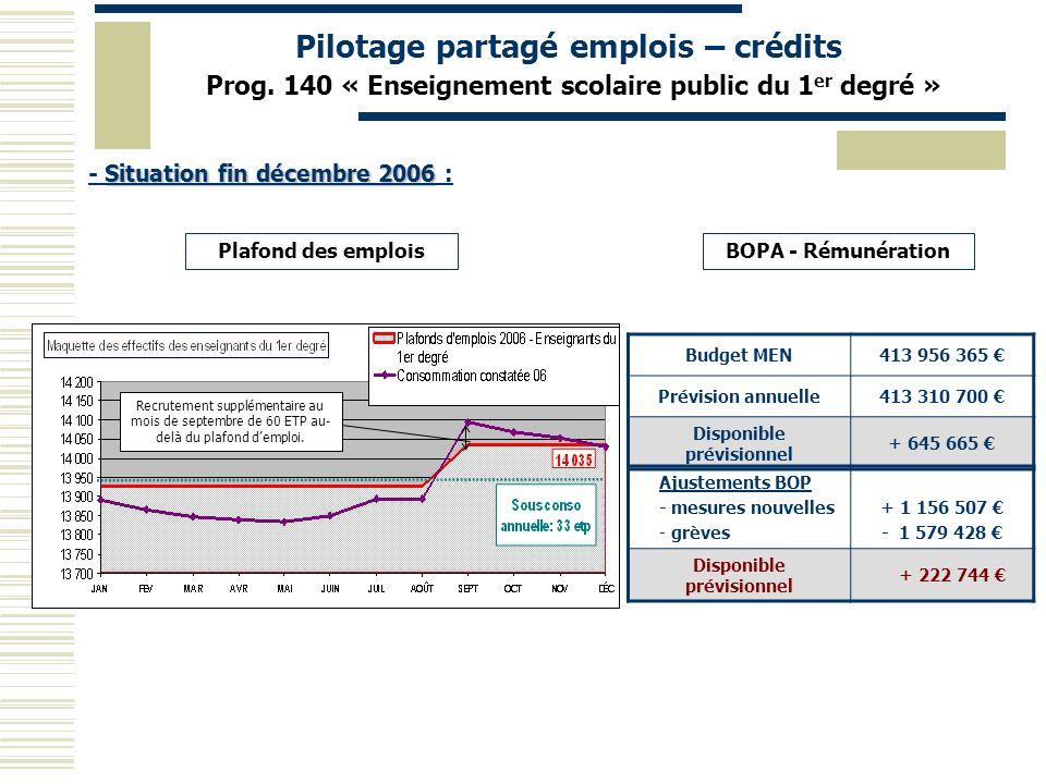Pilotage partagé emplois – crédits Prog. 140 « Enseignement scolaire public du 1 er degré » Situation fin décembre 2006 - Situation fin décembre 2006