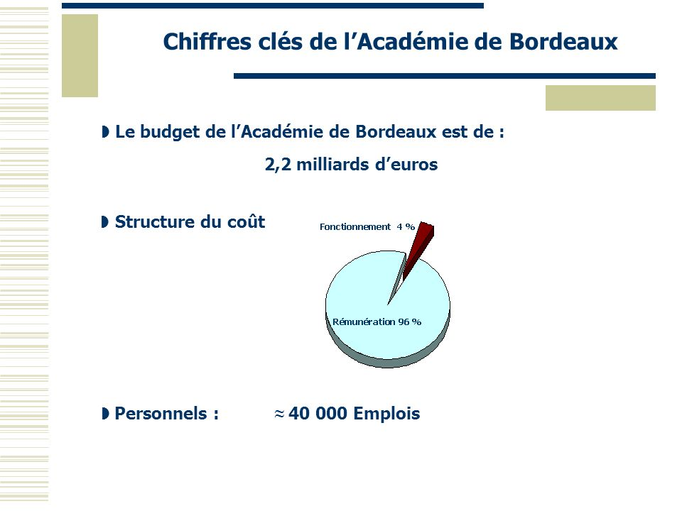 Outil de dialogue de gestion MEN – Académie 2 ème partie : suivi et pilotage des crédits de rémunération
