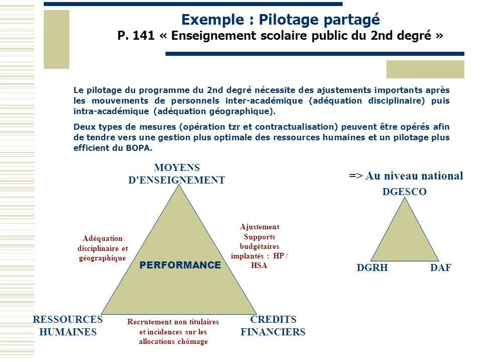 Exemple : Pilotage partagé P. 141 « Enseignement scolaire public du 2nd degré » MOYENS DENSEIGNEMENT RESSOURCES HUMAINES CREDITS FINANCIERS PERFORMANC