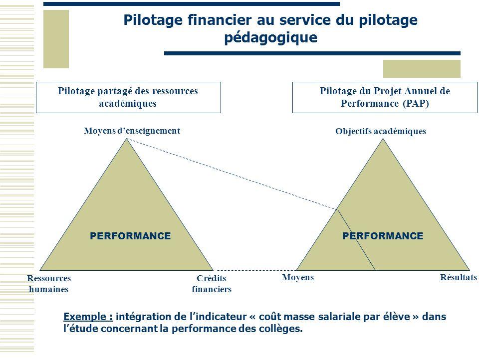 Pilotage financier au service du pilotage pédagogique Moyens denseignement Ressources humaines Crédits financiers Pilotage partagé des ressources acad