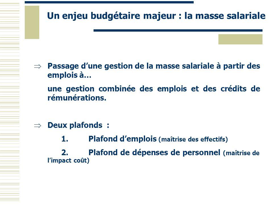 Un enjeu budgétaire majeur : la masse salariale Passage dune gestion de la masse salariale à partir des emplois à… une gestion combinée des emplois et