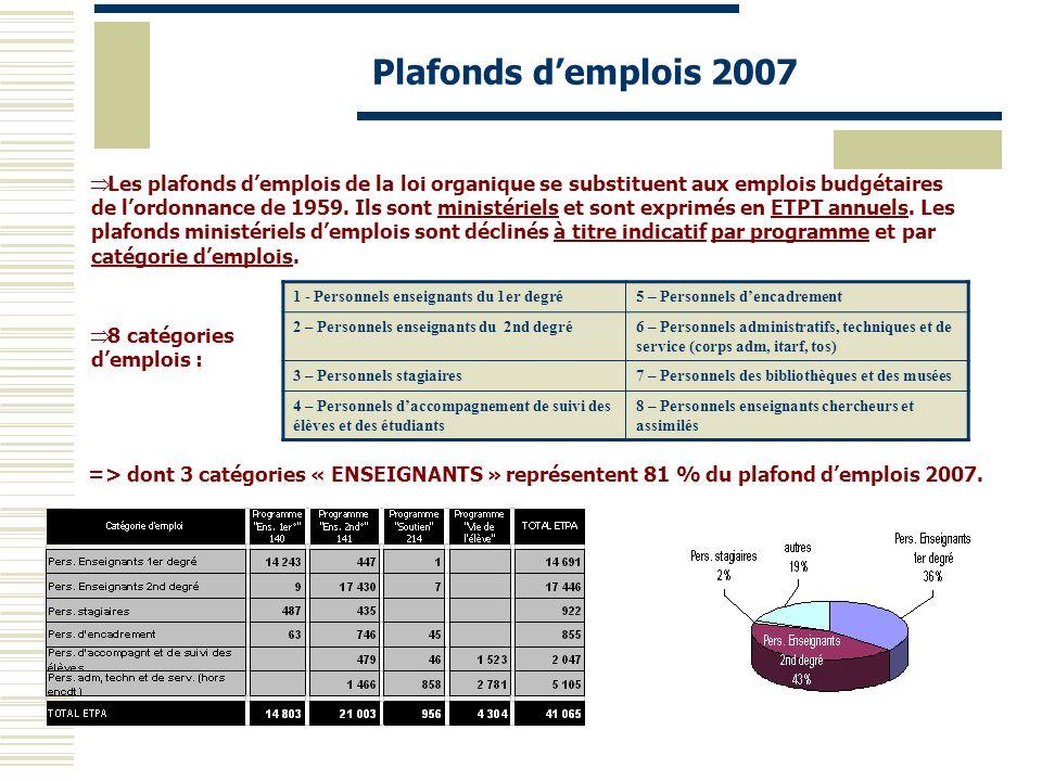 Plafonds demplois 2007 8 catégories demplois : => dont 3 catégories « ENSEIGNANTS » représentent 81 % du plafond demplois 2007. 1 - Personnels enseign